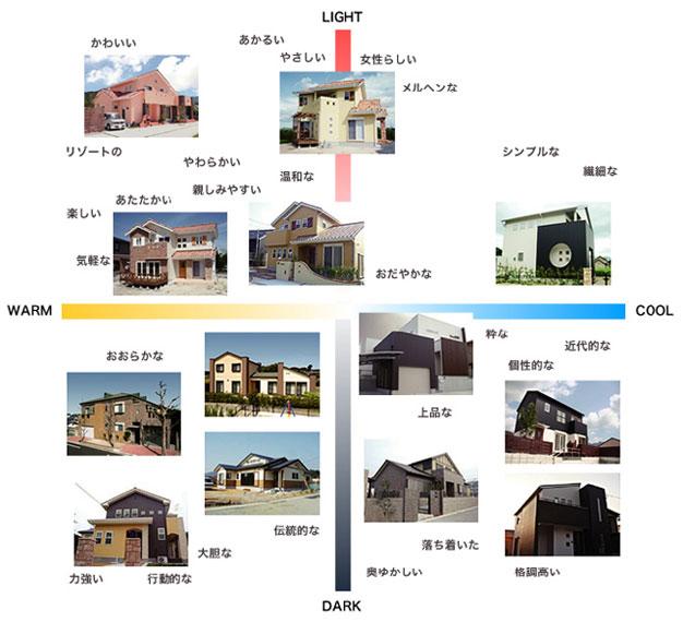 建物のイメージスケール